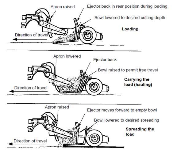 motorscraper o ruspa EMS-2
